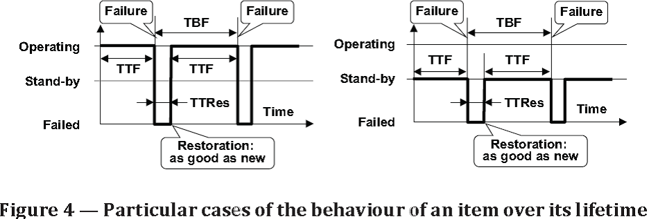 mttf and mtbf relationship poems